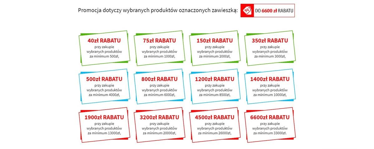 Promocje na więcej niż jeden produkt pozwalają zaoszczędzić do 6600 zł