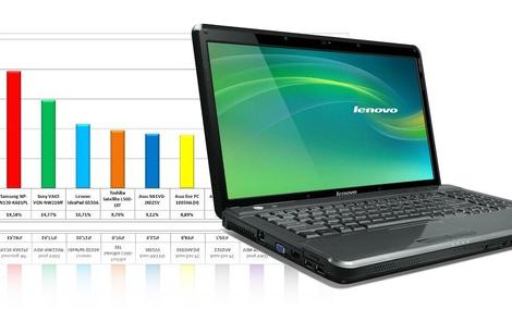 Ranking notebooków - czerwiec 2010