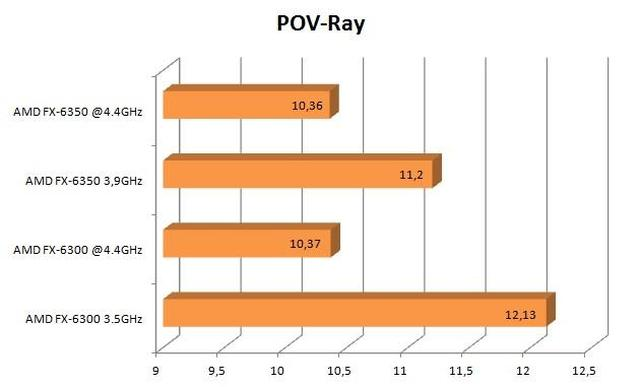 AMD FX-6350 pov-ray