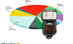 Ranking lamp błyskowych - grudzień 2011