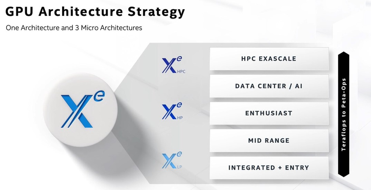 Architektura Xe Intela ma być łatwo skalowana do różnych klas sprzętu