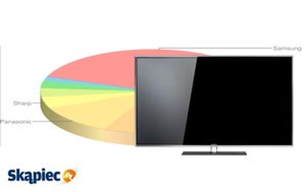 Ranking najpopularniejszych telewizorów - luty 2014
