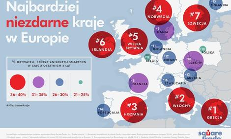 Polacy Dbają O Swoje Telefony Najlepiej W Europie