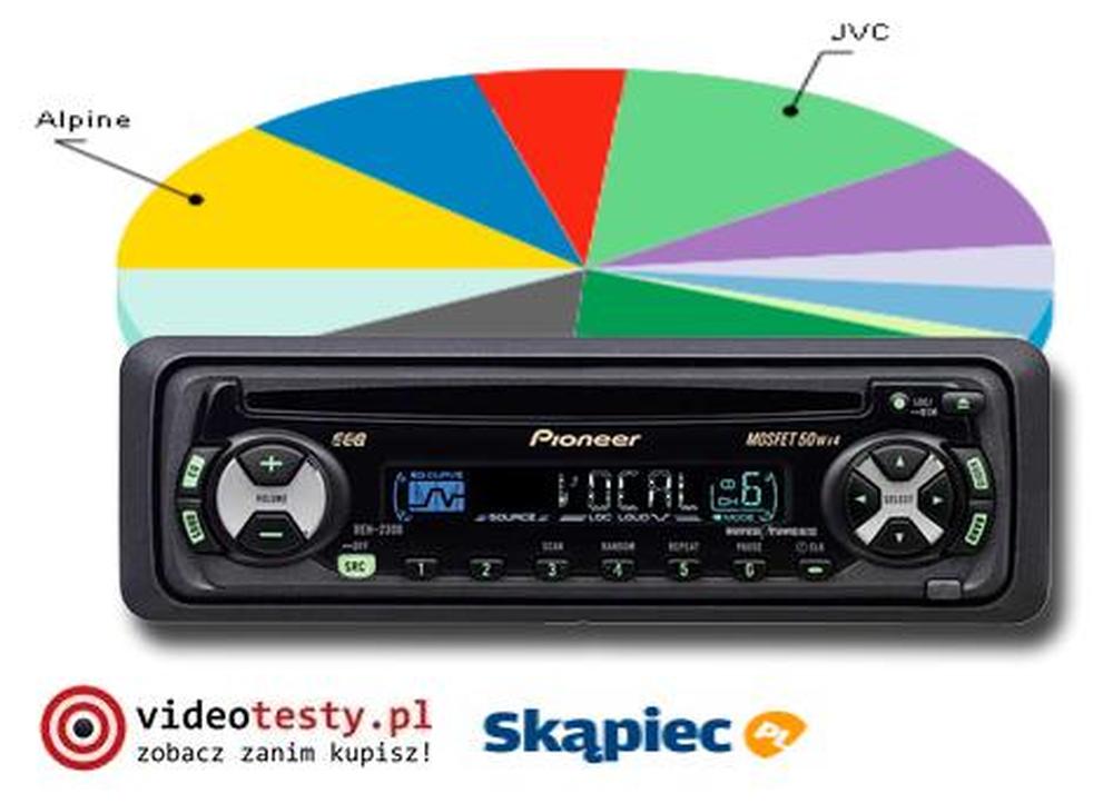 Ranking radioodtwarzaczy samochodowych - sierpień 2011