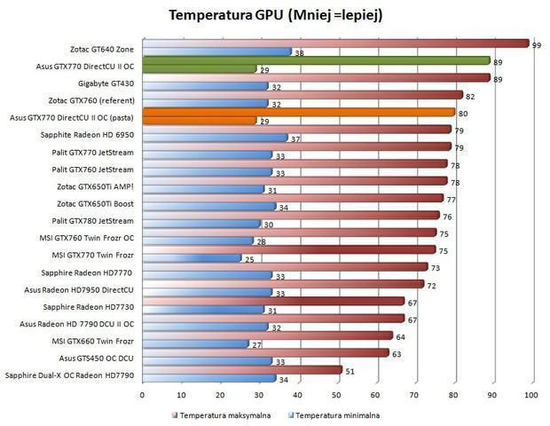 temperatury po wymianie pasty