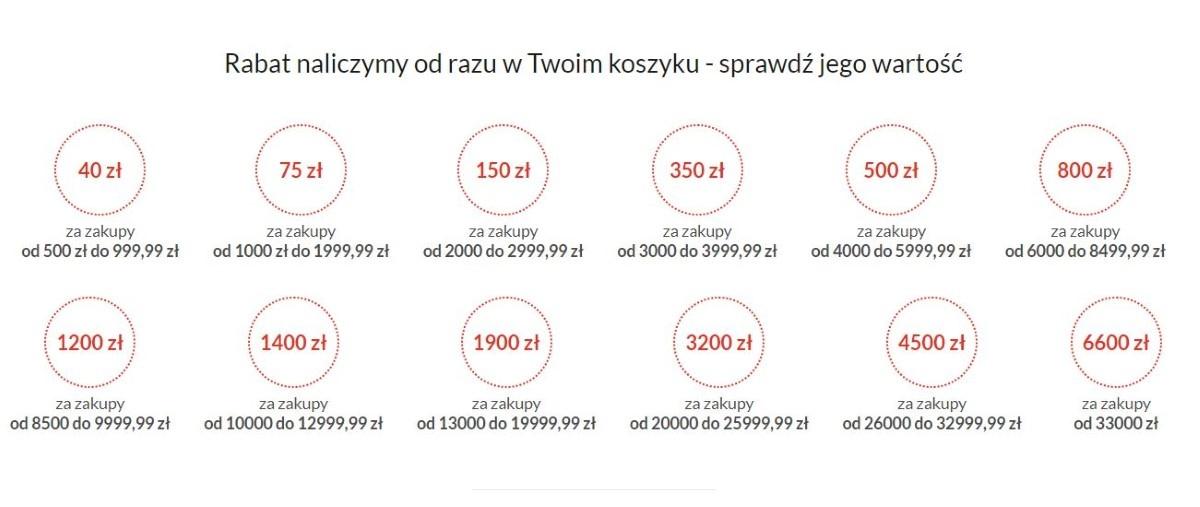 Więcej kupujesz, więcej zyskujesz 09.04.2021