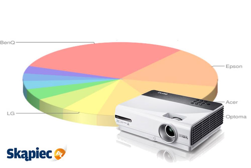 Ranking projektorów - listopad 2011