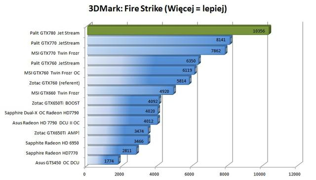 Palit GTX780 Super JetStream 3dmark fire strike