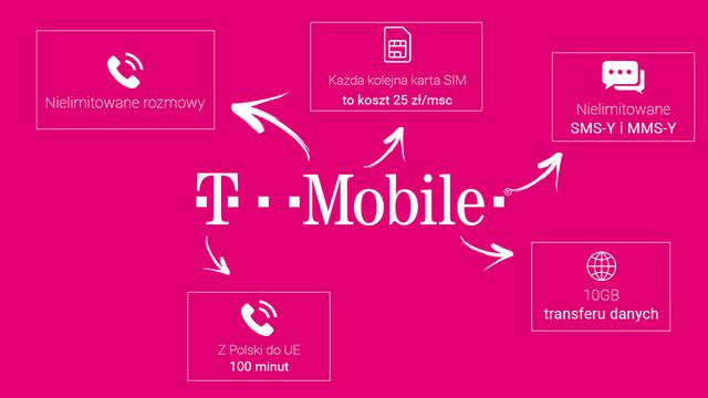 Plan FIRMA T-Mobile