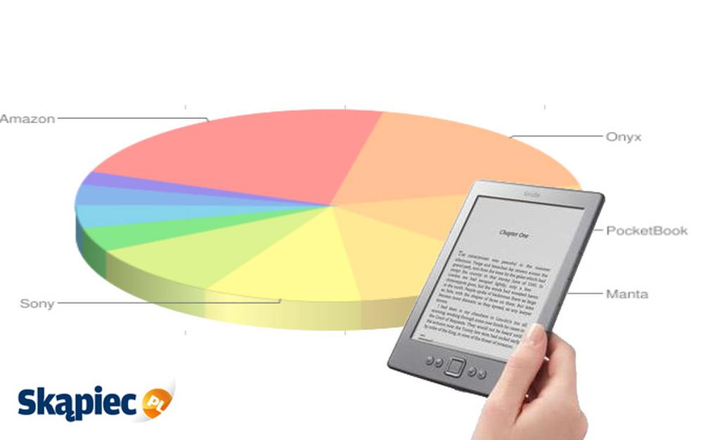 Ranking czytników e-booków - luty 2012