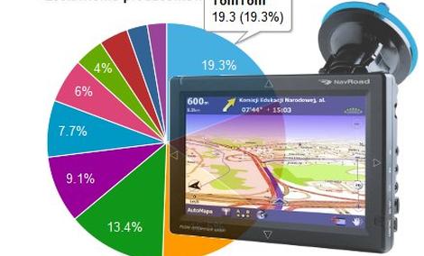 Ranking nawigacji samochodowych GPS - maj 2010