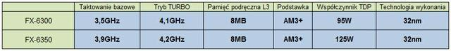 AMD FX-6350 vs AMD FX-6300