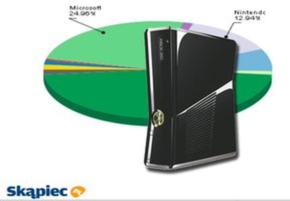 Ranking konsoli - grudzień 2011