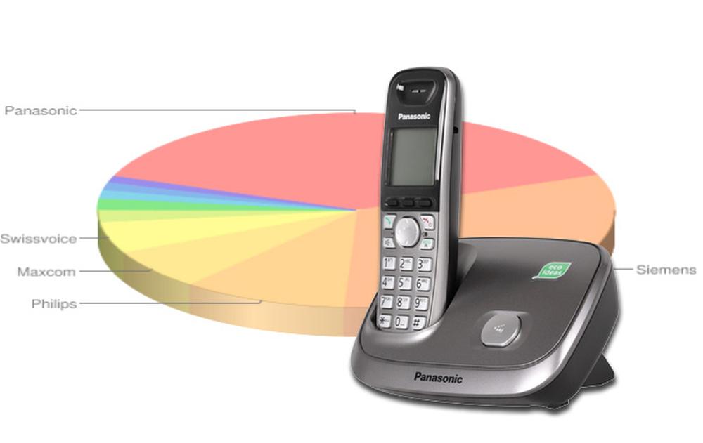 Ranking telefonów stacjonarnych - wrzesień 2011