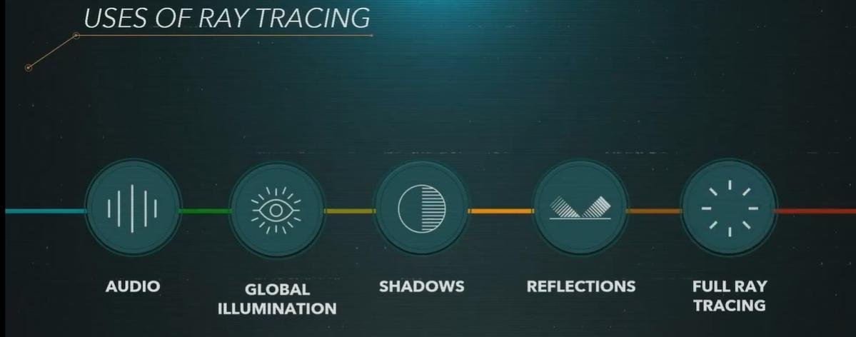 Ray Tracing na nowej generacji ma działać globalnie