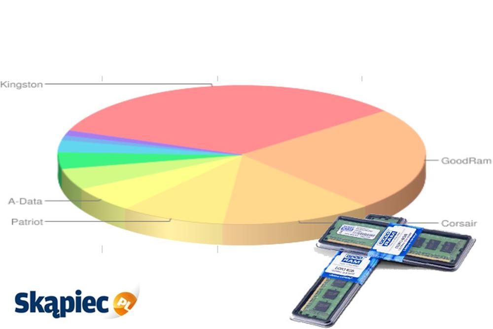 Ranking pamięci RAM - grudzień 2011