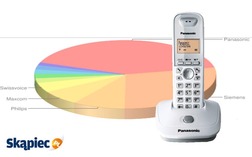 Ranking telefonów stacjonarnych - marzec 2012
