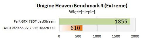 Palit GTX 780Ti JetStream unigine heaven