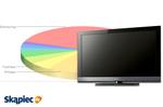 Ranking telewizorów LCD - listopad 2011