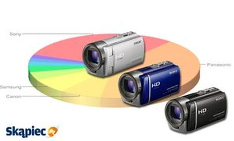Najpopularniejsze kamery cyfrowe z marca 2014