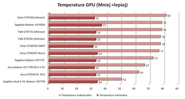 Palit GTX760 JetStream temp