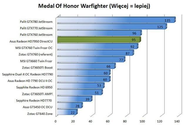 Asus Radeon HD7950 DirectCU II Top MOHW singleplayer