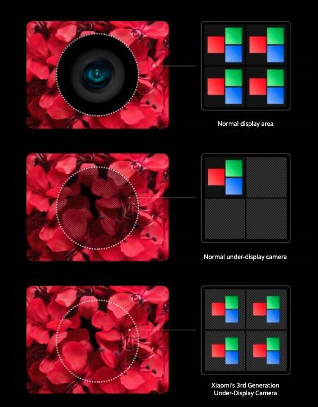Trzecia generacja technologii Xiaomi