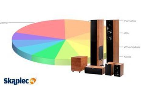 Ranking głośników - sierpień 2013
