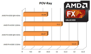 AMD FX6350 vs. FX-6300 [TEST]