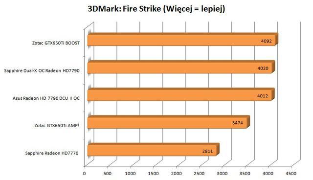 Zotac GTX650Ti Boost 3DMark Fire Strike