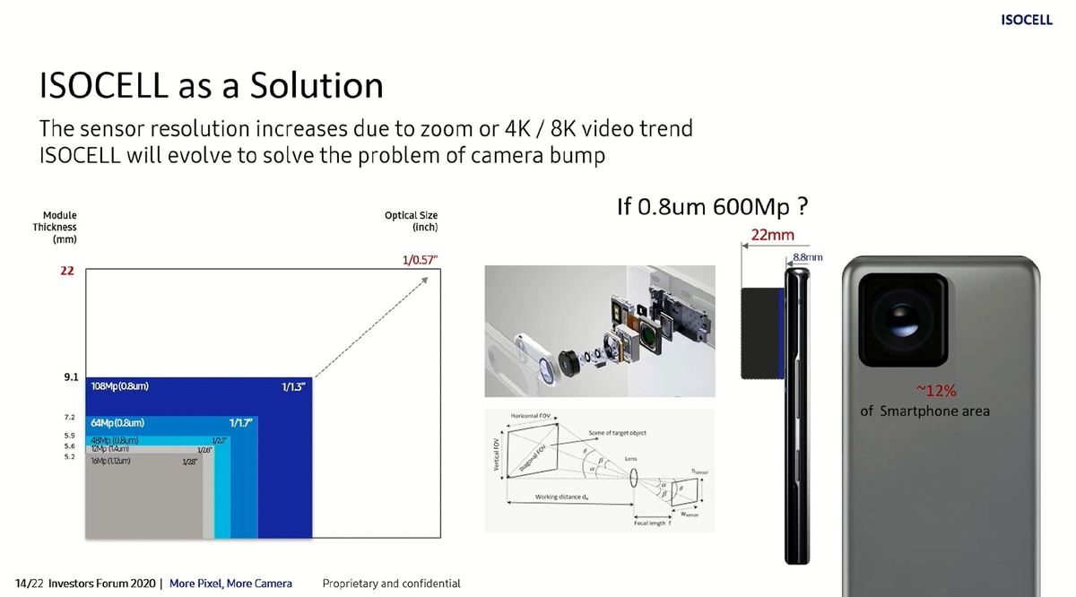 Slajd z prezentacji Samsunga, przedstawia obecny stan technologii sensorów kamer mobilnych
