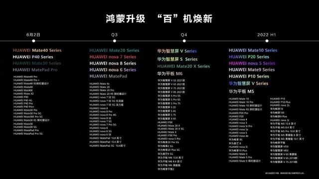 Lista urządzeń z aktualizacją do Harmony OS 2.0 jest ogromna