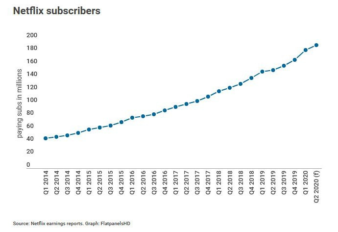 Wzrost ogólnej liczby subkskrybcji począwszy od 2014 roku