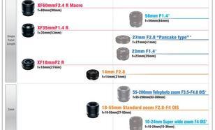Rozszerzenie gamy obiektywów  Fujinon XF dla aparatu Fujifilm X-Pro1