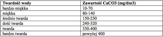 Tabela twardości wody