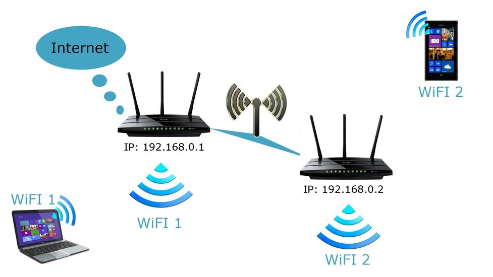 Most (WDS) WiFi - Jak Skonfigurować Dwa Routery