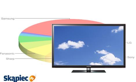 Ranking telewizorów LED - kwiecień 2012