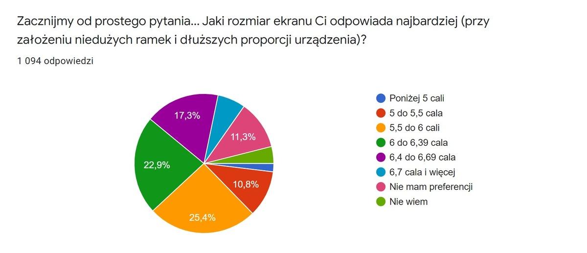 14,2% osób nie wie albo nie ma preferencji co do rozmiaru ekranu