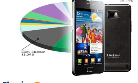 Ranking telefonów komórkowych - czerwiec 2011