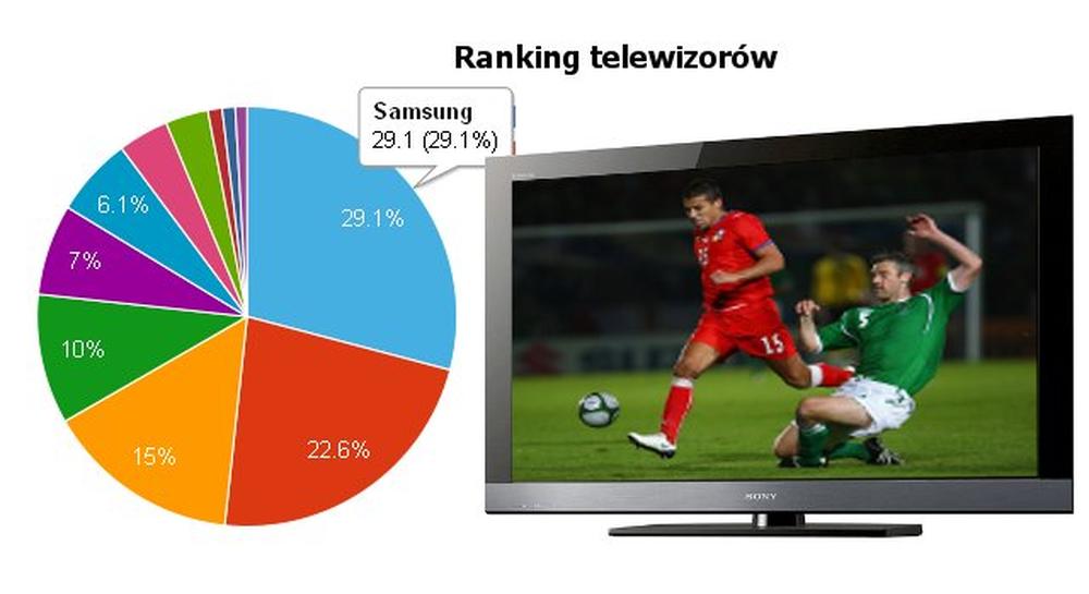 Ranking telewizorów LCD - maj 2010