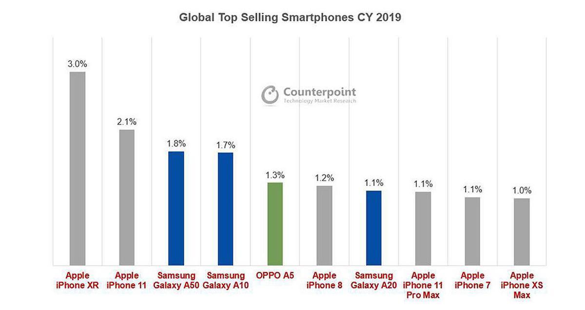 Raport Counterpoint pokazuje dominację Apple mimo wysokich cen