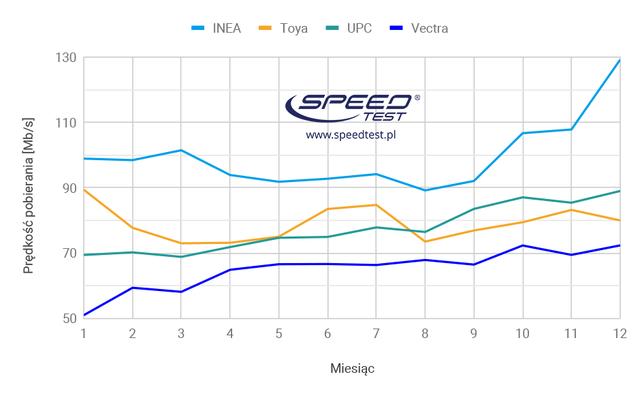 Internet stacjonarny testy speedtest