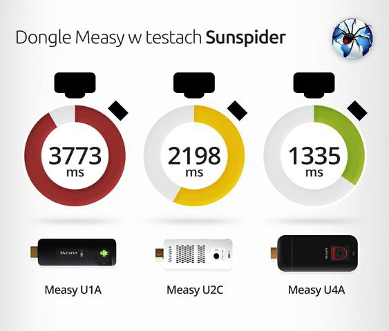 measy_sunspider
