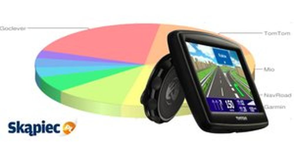 Nawigacje GPS - Klasyfikacja Popularności Sierpień 2014