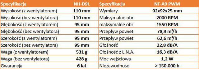 Noctua NH-D9L Specyfikacja
