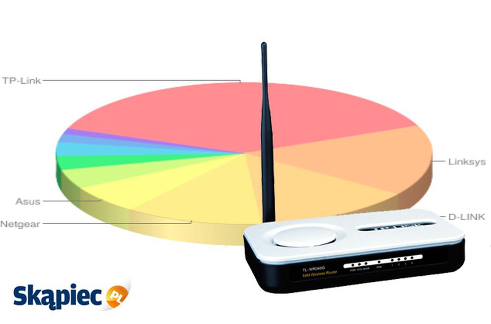 Ranking routerów - kwiecień 2012