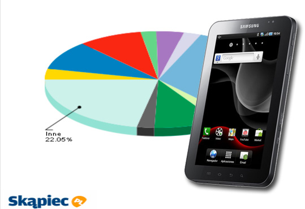 Ranking tabletów i palmtopów - czerwiec 2011