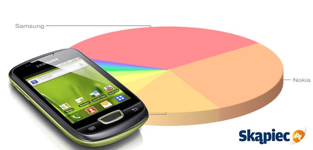 Ranking telefonów komórkowych - luty 2012