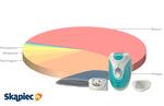 Ranking depilatorów - styczeń 2012