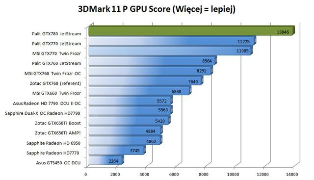 Palit GTX780 Super JetStream 3dmark 11 comper